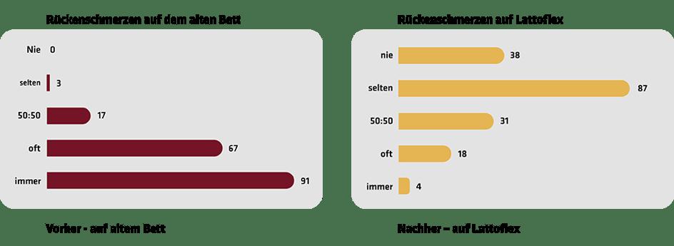 Grafik Ergebnis Schlaftest_Rückenschmerzen_gekürzt_web